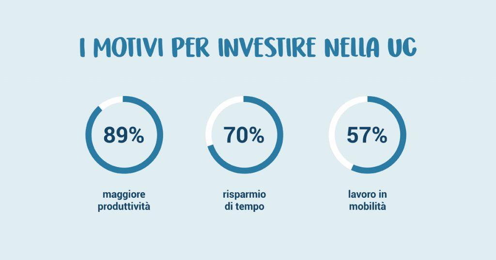 motivi per investire nella uc