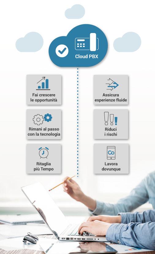 sistema telefonico in cloud